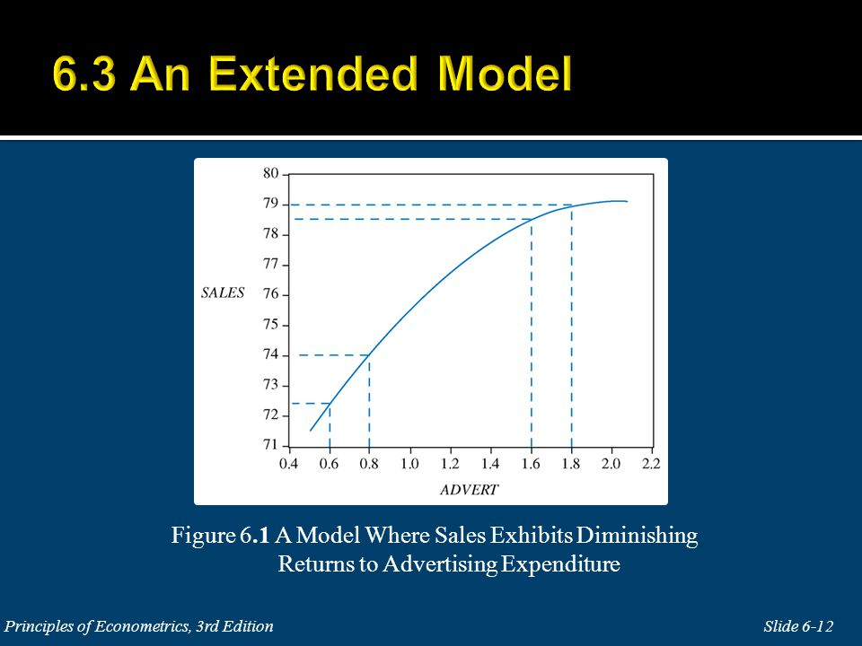 Figure 6.1 A Model Where Sales Exhibits Diminishing Returns to Advertising Expenditure Slide 6-12Principles of Econometrics, 3rd Edition