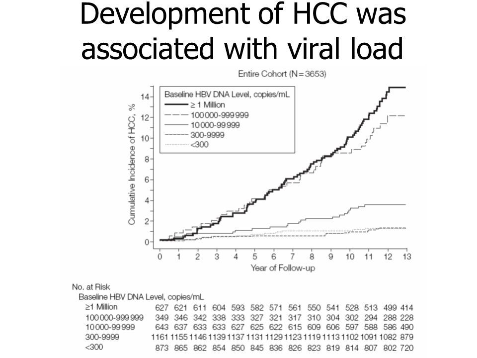 Development of HCC was associated with viral load