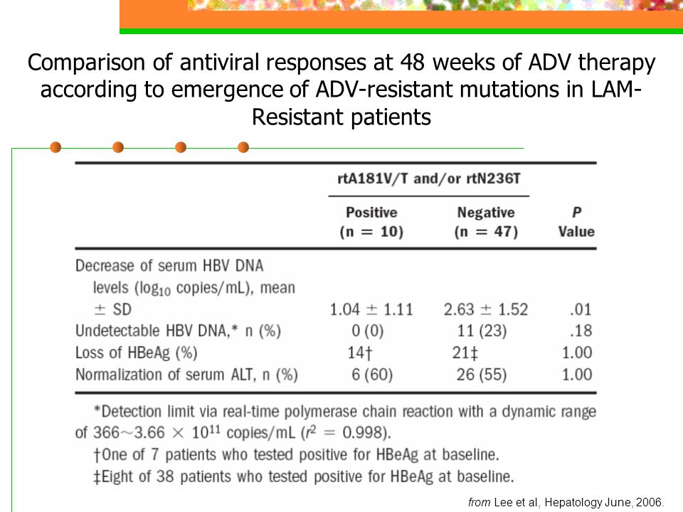 Comparison of antiviral responses at 48 weeks of ADV therapy according to emergence of ADV-resistant mutations in LAM- Resistant patients from Lee et al, Hepatology June, 2006.