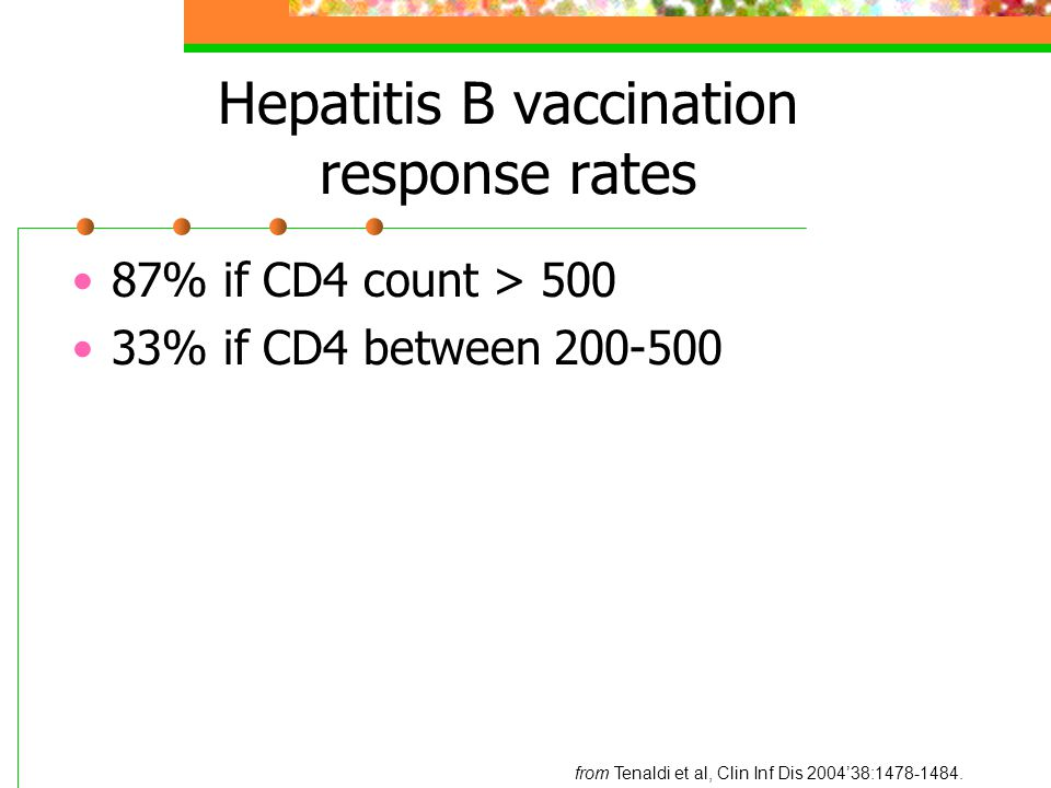 Hepatitis B vaccination response rates 87% if CD4 count > % if CD4 between from Tenaldi et al, Clin Inf Dis 2004'38: