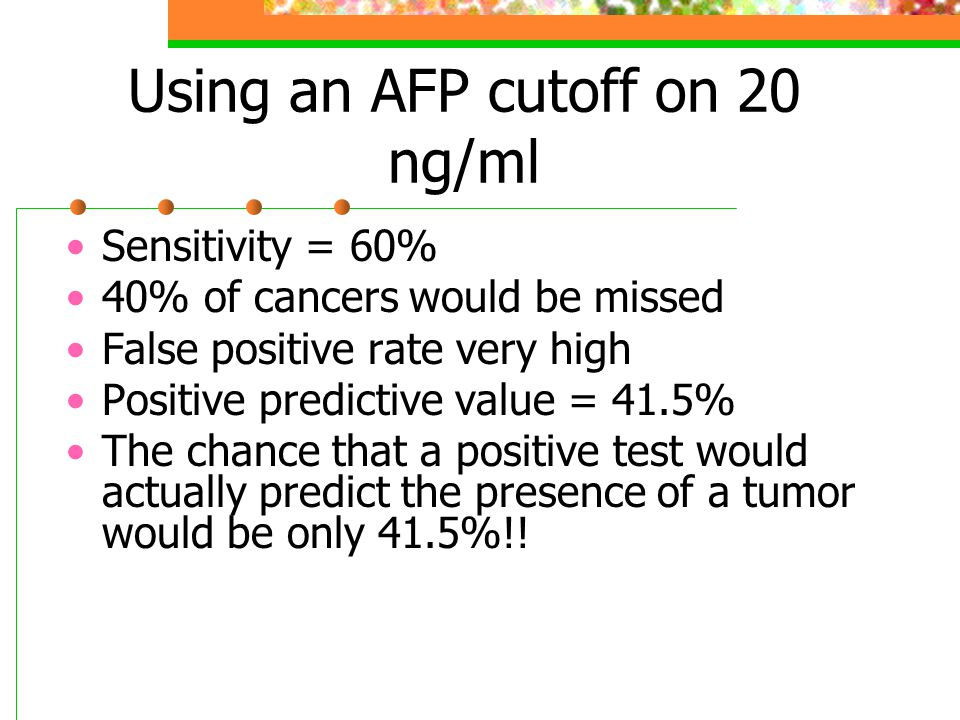 Using an AFP cutoff on 20 ng/ml Sensitivity = 60% 40% of cancers would be missed False positive rate very high Positive predictive value = 41.5% The chance that a positive test would actually predict the presence of a tumor would be only 41.5%!!