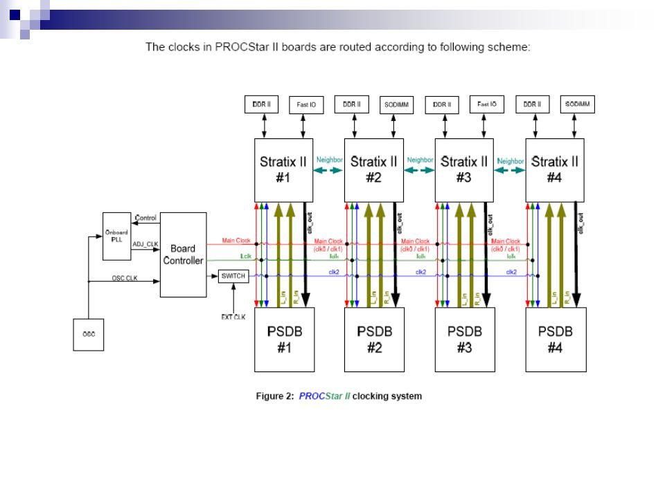 GIDEL PROCStar II 180-2A Development Board PROCStarII180-2A