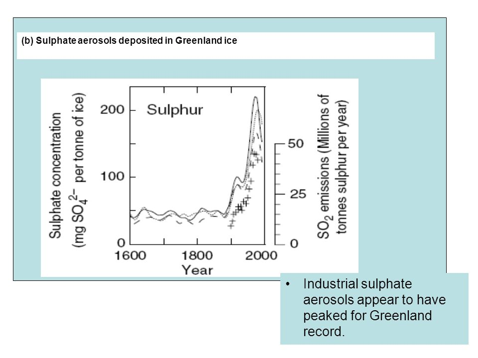 (b) Sulphate aerosols deposited in Greenland ice Industrial sulphate aerosols appear to have peaked for Greenland record.