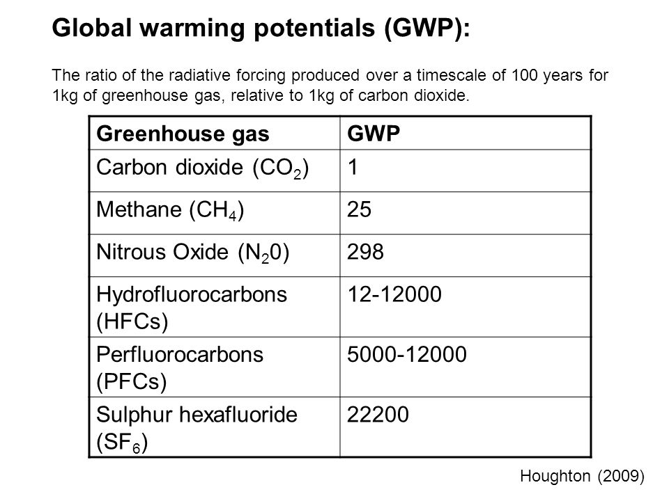 Global warming potentials (GWP): The ratio of the radiative forcing produced over a timescale of 100 years for 1kg of greenhouse gas, relative to 1kg of carbon dioxide.