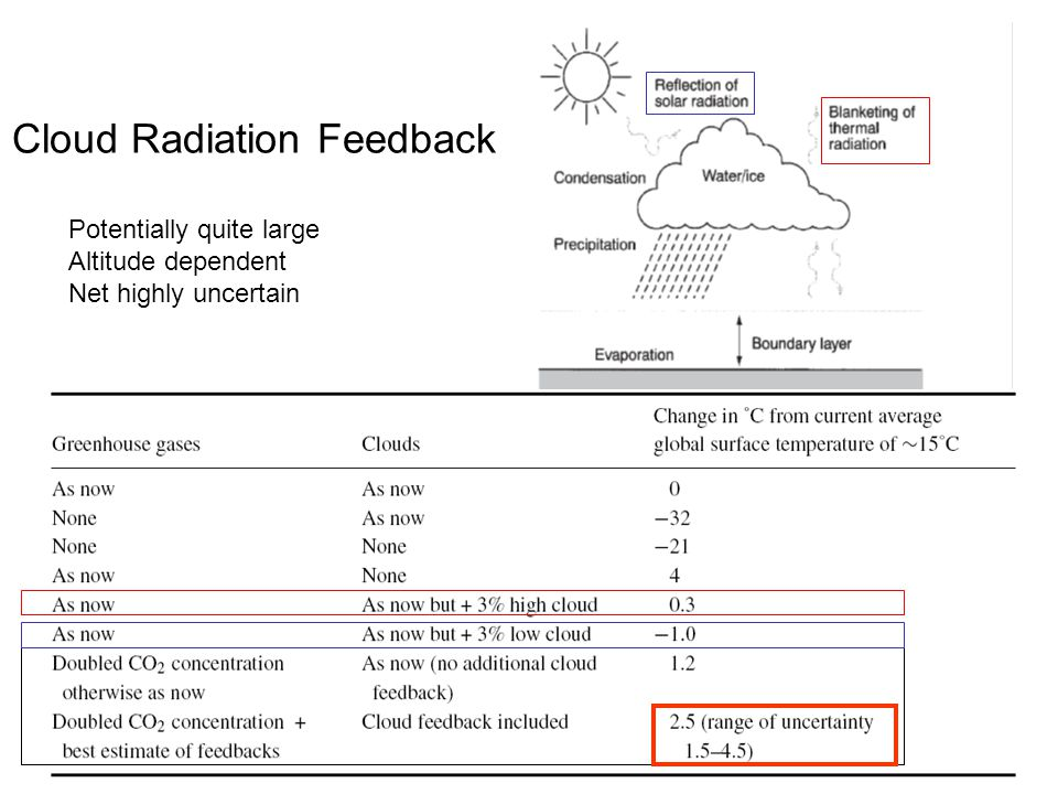 Cloud Radiation Feedback Potentially quite large Altitude dependent Net highly uncertain