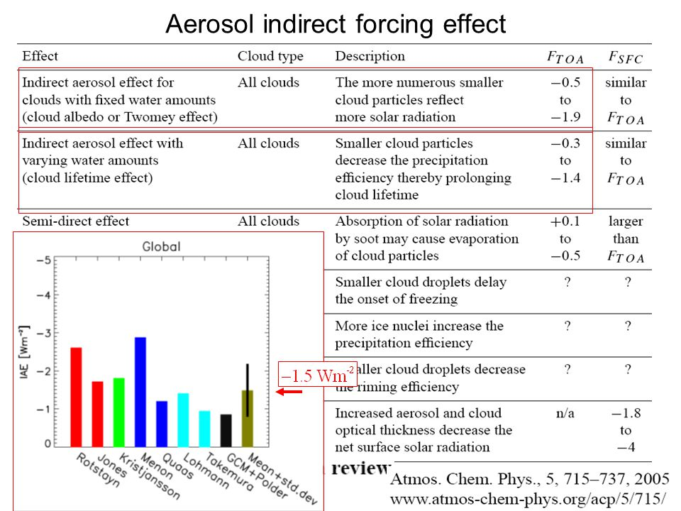 Aerosol indirect forcing effect