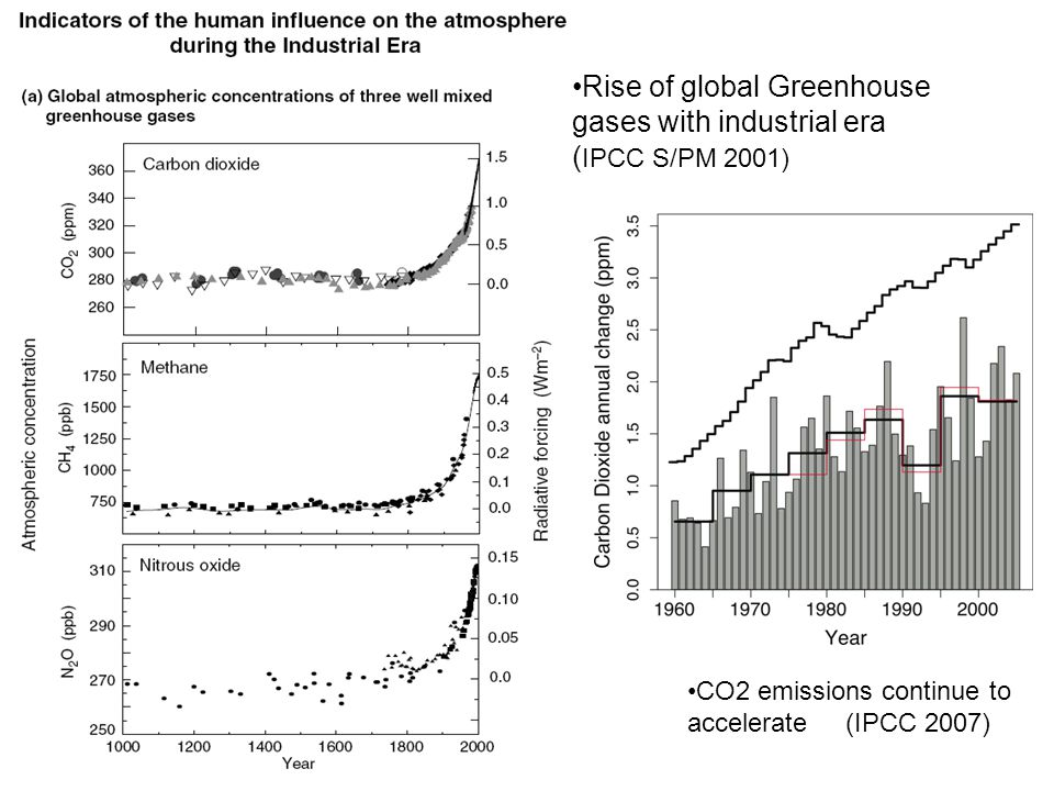 G/house gas and aerosol buildup Rise of global Greenhouse gases with industrial era ( IPCC S/PM 2001) CO2 emissions continue to accelerate (IPCC 2007)