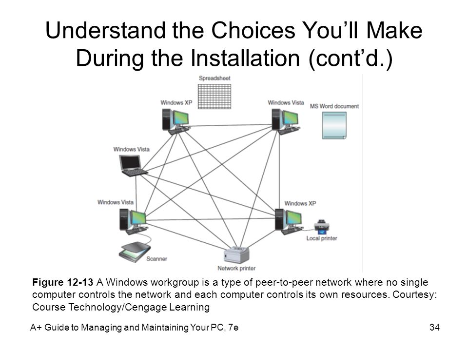 A+ Guide to Managing and Maintaining Your PC, 7e34 Understand the Choices You'll Make During the Installation (cont'd.) Figure A Windows workgroup is a type of peer-to-peer network where no single computer controls the network and each computer controls its own resources.