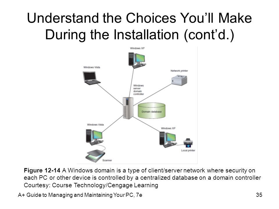 A+ Guide to Managing and Maintaining Your PC, 7e35 Understand the Choices You'll Make During the Installation (cont'd.) Figure A Windows domain is a type of client/server network where security on each PC or other device is controlled by a centralized database on a domain controller Courtesy: Course Technology/Cengage Learning