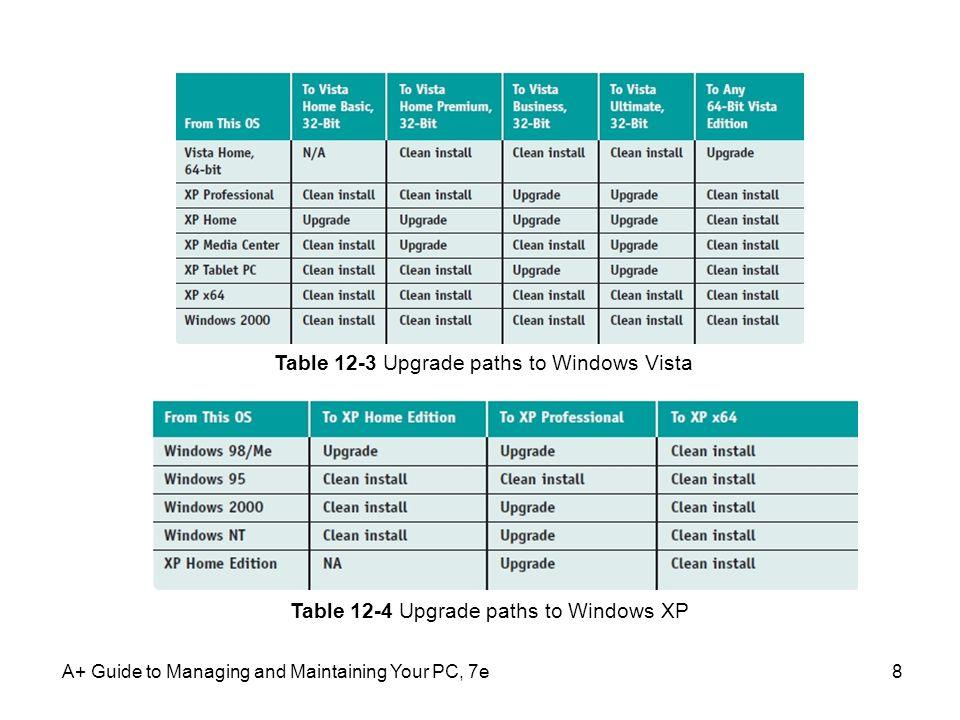 A+ Guide to Managing and Maintaining Your PC, 7e8 Table 12-3 Upgrade paths to Windows Vista Table 12-4 Upgrade paths to Windows XP