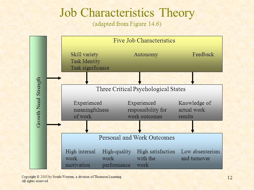 Copyright © 2005 by South-Western, a division of Thomson Learning All rights reserved 12 Job Characteristics Theory (adapted from Figure 14.6) Growth Need Strength Three Critical Psychological States ExperiencedExperiencedKnowledge of meaningfulness responsibility foractual work of workwork outcomesresults Personal and Work Outcomes High internalHigh-qualityHigh satisfactionLow absenteeism workworkwith theand turnover motivationperformancework Five Job Characteristics Skill varietyAutonomyFeedback Task Identity Task significance