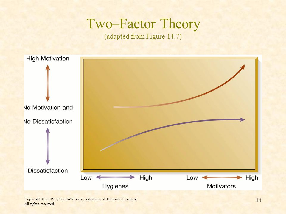 Copyright © 2005 by South-Western, a division of Thomson Learning All rights reserved 14 Two–Factor Theory (adapted from Figure 14.7)