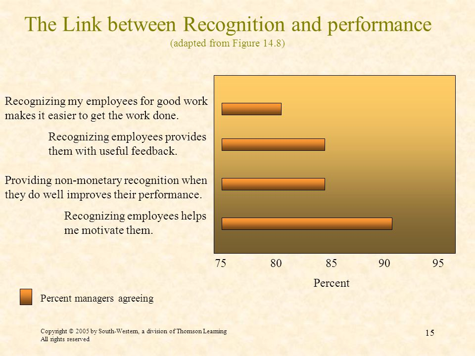 Copyright © 2005 by South-Western, a division of Thomson Learning All rights reserved 15 The Link between Recognition and performance (adapted from Figure 14.8) Recognizing employees helps me motivate them.