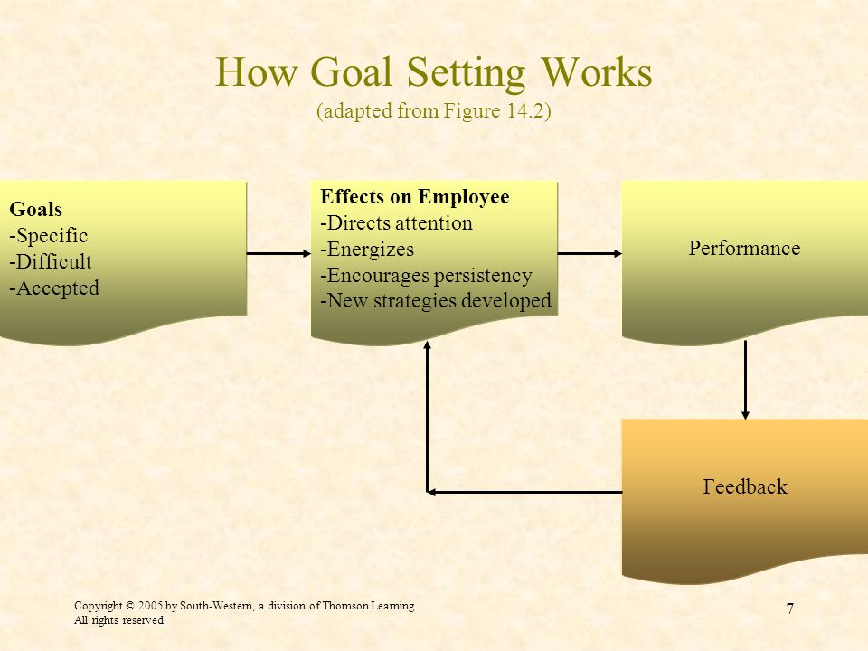 Copyright © 2005 by South-Western, a division of Thomson Learning All rights reserved 7 How Goal Setting Works (adapted from Figure 14.2) Goals -Specific -Difficult -Accepted Effects on Employee -Directs attention -Energizes -Encourages persistency -New strategies developed Performance Feedback