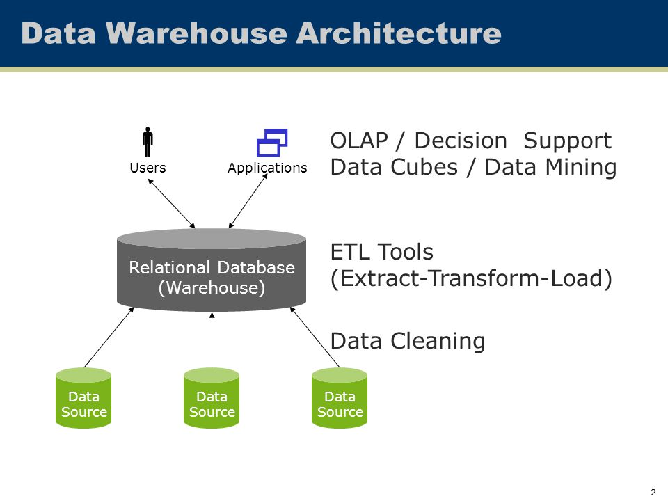 Cse 636 Data Integration Overview 2 Warehouse Itecture. 2 Data Warehouse Itecture Source Relational Database Users Applications Olap Decision Support. Wiring. Relational Data Warehouse Architecture Diagram At Scoala.co