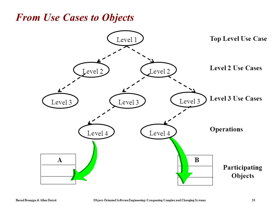 Bernd Bruegge & Allen Dutoit Object-Oriented Software Engineering: Conquering Complex and Changing Systems 26 From Use Cases to Objects Top Level Use Case Level 2 Use Cases Level 3 Use Cases Operations Participating Objects Lev el 2 Lev el 1 Lev el 2 Lev el 3 Lev el 3 Lev el 4 Lev el 4 Lev el 3 AB