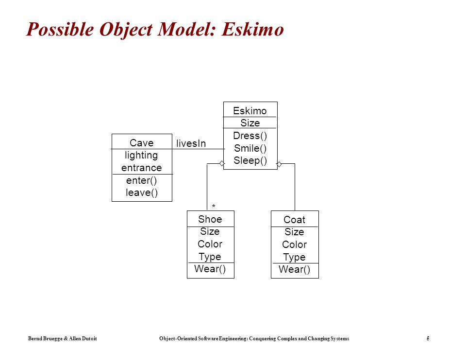 Bernd Bruegge & Allen Dutoit Object-Oriented Software Engineering: Conquering Complex and Changing Systems 5 Possible Object Model: Eskimo Eskimo Size Dress() Smile() Sleep() Shoe Size Color Type Wear() Cave lighting entrance enter() leave() livesIn * Coat Size Color Type Wear()