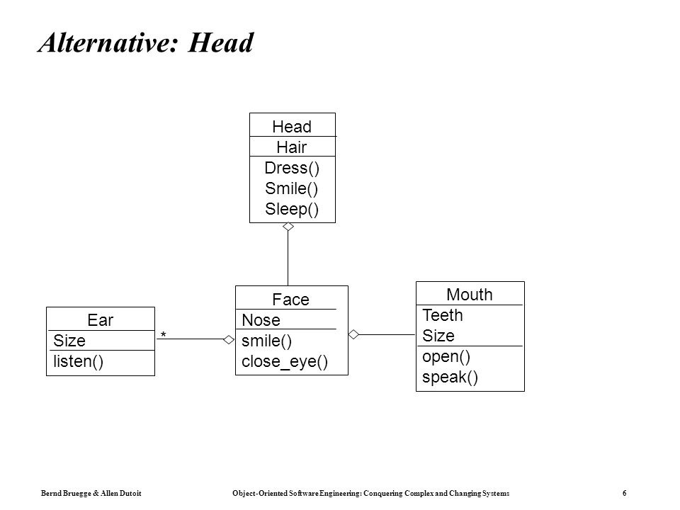 Bernd Bruegge & Allen Dutoit Object-Oriented Software Engineering: Conquering Complex and Changing Systems 6 Alternative: Head Head Hair Dress() Smile() Sleep() Face Nose smile() close_eye() Mouth Teeth Size open() speak() Ear Size listen() *