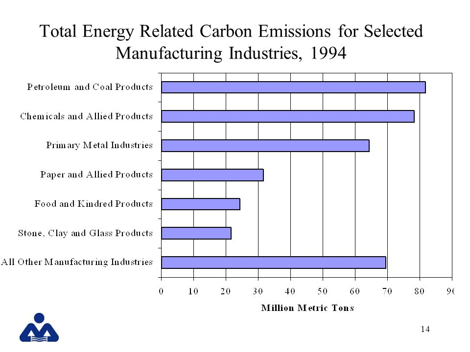 14 Total Energy Related Carbon Emissions for Selected Manufacturing Industries, 1994