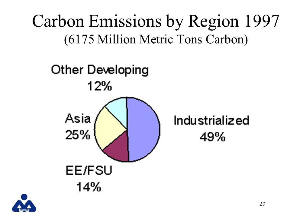20 Carbon Emissions by Region 1997 (6175 Million Metric Tons Carbon)