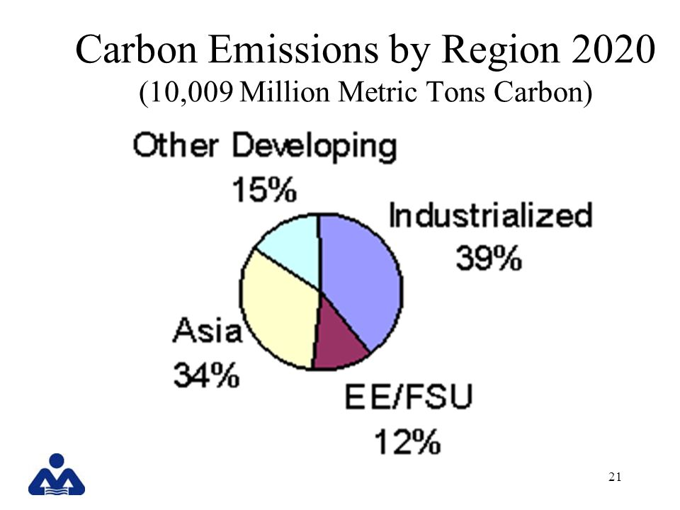 21 Carbon Emissions by Region 2020 (10,009 Million Metric Tons Carbon)