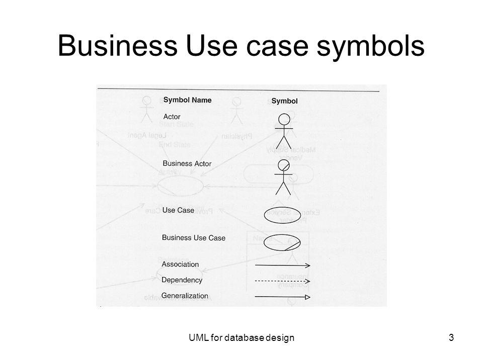 Uml For Database Design1 Business Analysis Naiburg And Maksinchuk