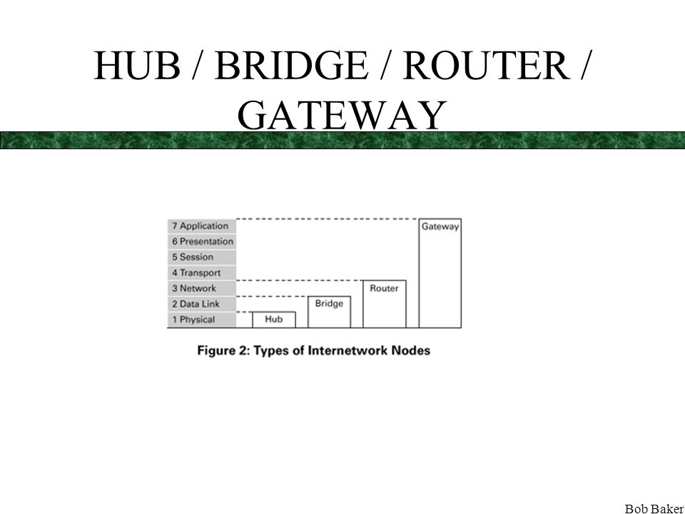 Bob Baker Section 4 Connecting and segmenting LANS –Physical level [Hubs] –Data Link level [Bridge] / [LAN Switch] / [Switching Hub] –Network level [Routers] / [Multilayer Switch] –Application level [Gateways]