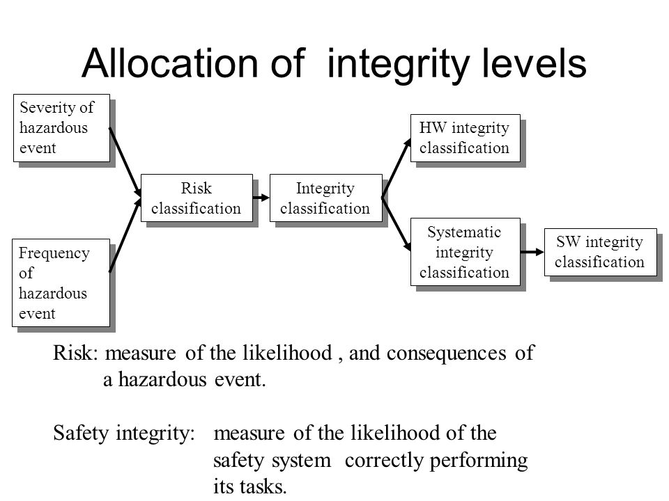 Allocation of integrity levels Severity of hazardous event Frequency of hazardous event Risk classification Integrity classification HW integrity classification Systematic integrity classification SW integrity classification Risk: measure of the likelihood, and consequences of a hazardous event.