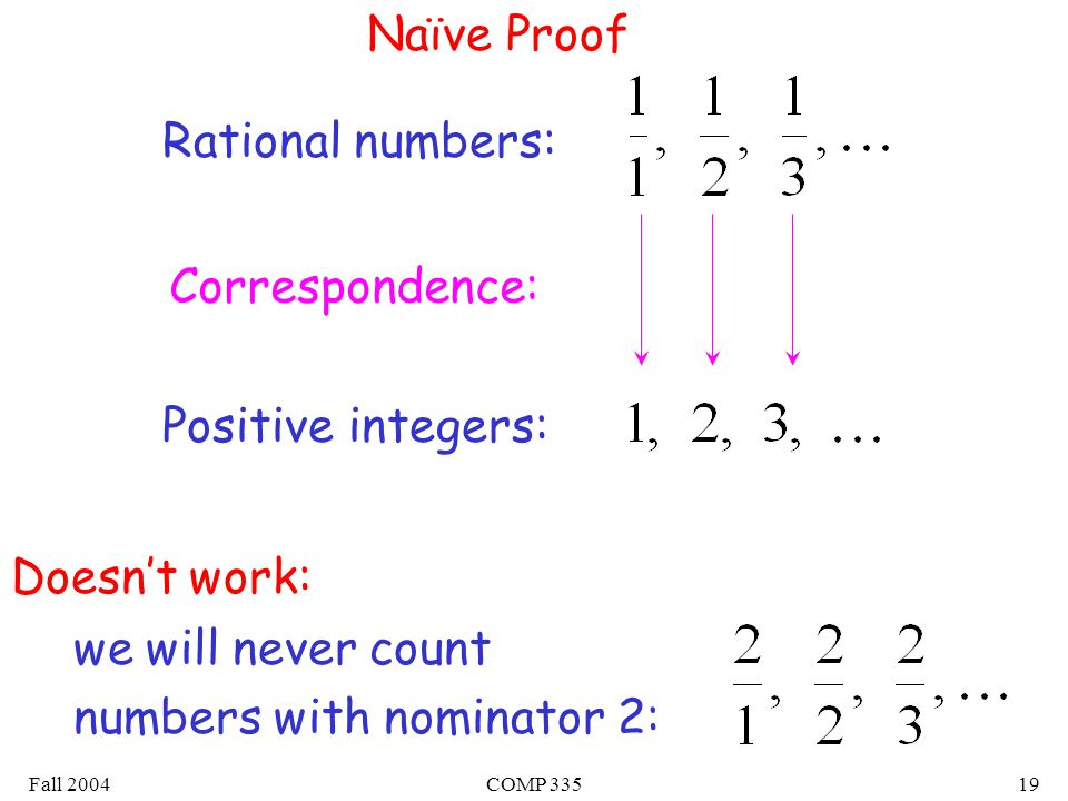 Fall 2004COMP Naïve Proof Rational numbers: Positive integers: Correspondence: Doesn't work: we will never count numbers with nominator 2: