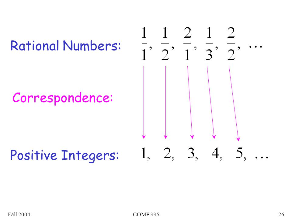 Fall 2004COMP Rational Numbers: Correspondence: Positive Integers: