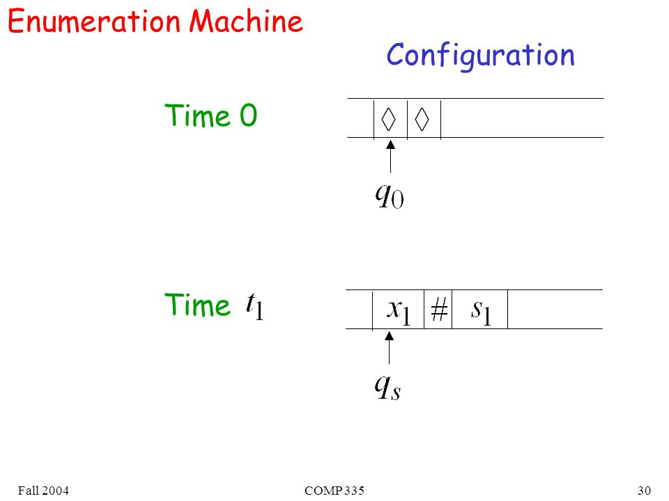 Fall 2004COMP Enumeration Machine Configuration Time 0 Time