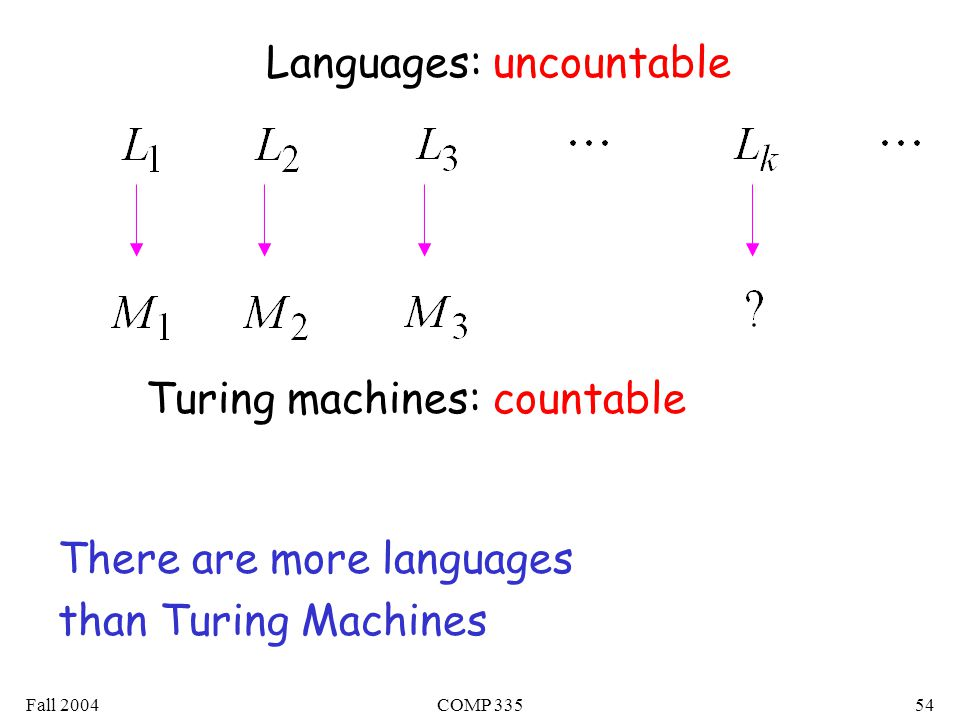 Fall 2004COMP Languages: uncountable Turing machines: countable There are more languages than Turing Machines