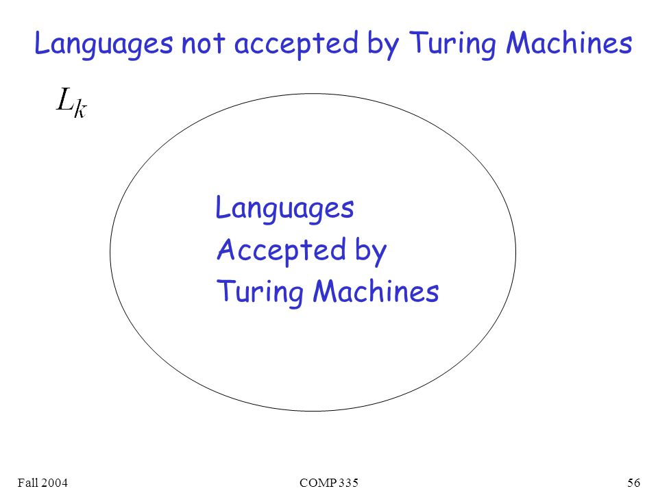 Fall 2004COMP Languages Accepted by Turing Machines Languages not accepted by Turing Machines