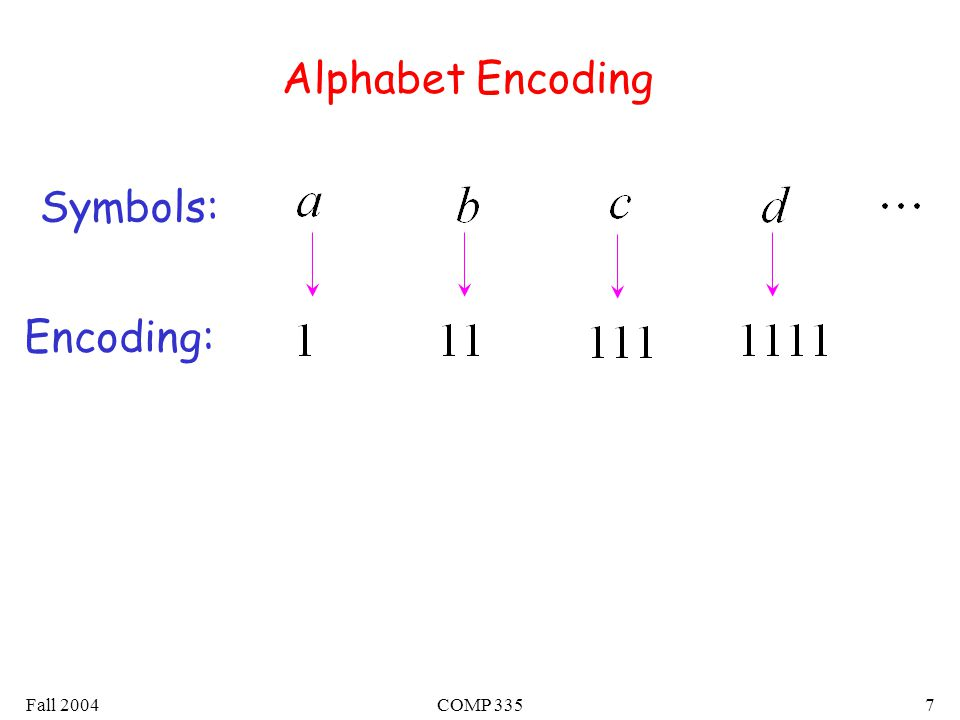 Fall 2004COMP 3357 Alphabet Encoding Symbols: Encoding: