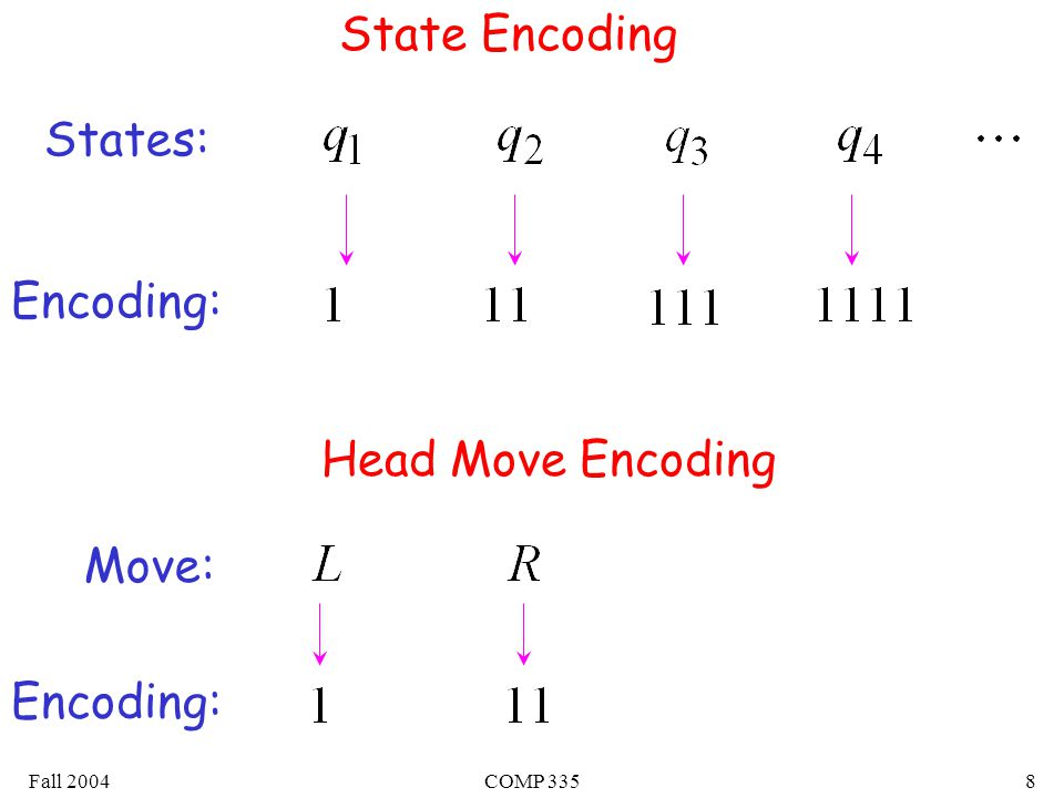 Fall 2004COMP 3358 State Encoding States: Encoding: Head Move Encoding Move: Encoding: