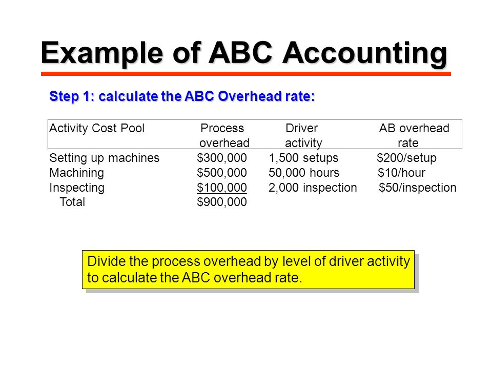Example of ABC Accounting Step 1: calculate the ABC Overhead rate: Activity Cost Pool Process Driver AB overhead overhead activity rate Setting up machines$300,000 1,500 setups $200/setup Machining$500,000 50,000 hours $10/hour Inspecting$100,000 2,000 inspection $50/inspection Total$900,000 Divide the process overhead by level of driver activity to calculate the ABC overhead rate.