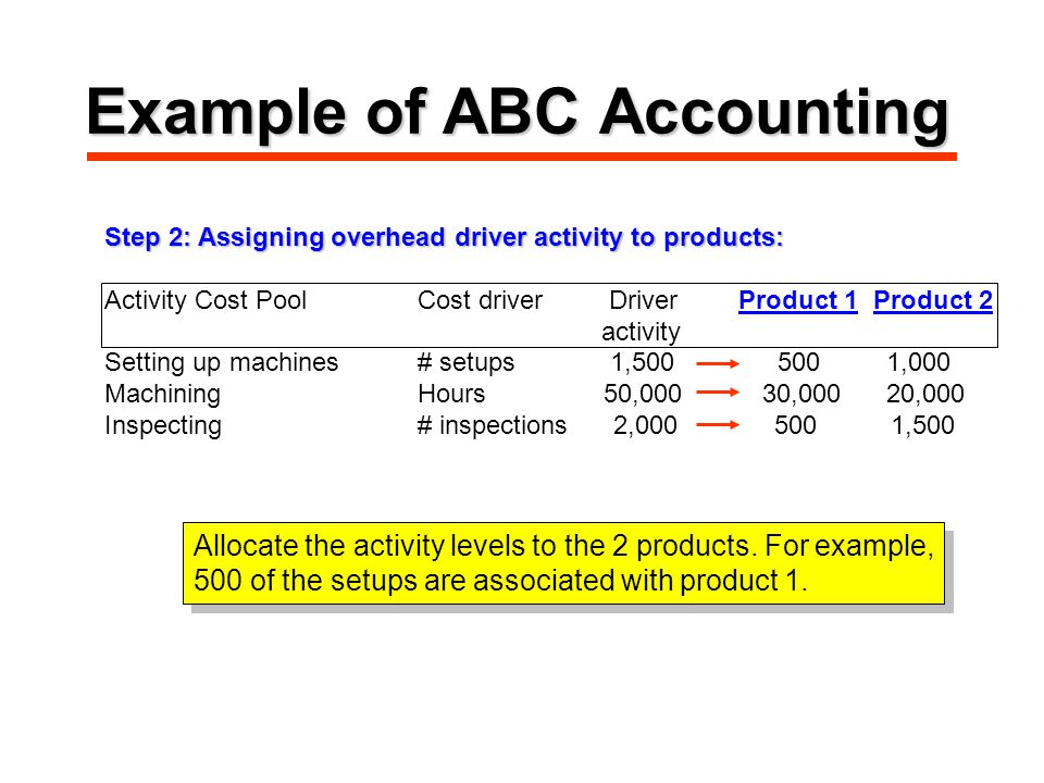 Example of ABC Accounting Step 2: Assigning overhead driver activity to products: Activity Cost PoolCost driver Driver Product 1 Product 2 activity Setting up machines# setups 1, ,000 MachiningHours 50,000 30,000 20,000 Inspecting# inspections 2, ,500 Allocate the activity levels to the 2 products.