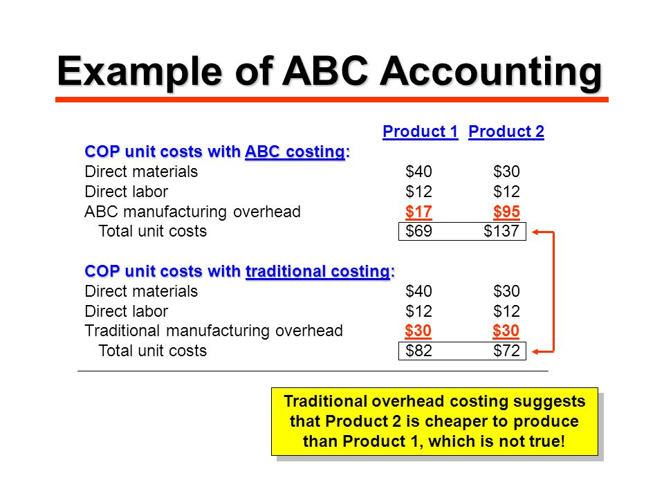 Product 1 Product 2 COP unit costs with ABC costing: Direct materials $40 $30 Direct labor $12 $12 ABC manufacturing overhead $17 $95 Total unit costs $69 $137 COP unit costs with traditional costing: Direct materials $40 $30 Direct labor $12 $12 Traditional manufacturing overhead $30 $30 Total unit costs $82 $72 Traditional overhead costing suggests that Product 2 is cheaper to produce than Product 1, which is not true.