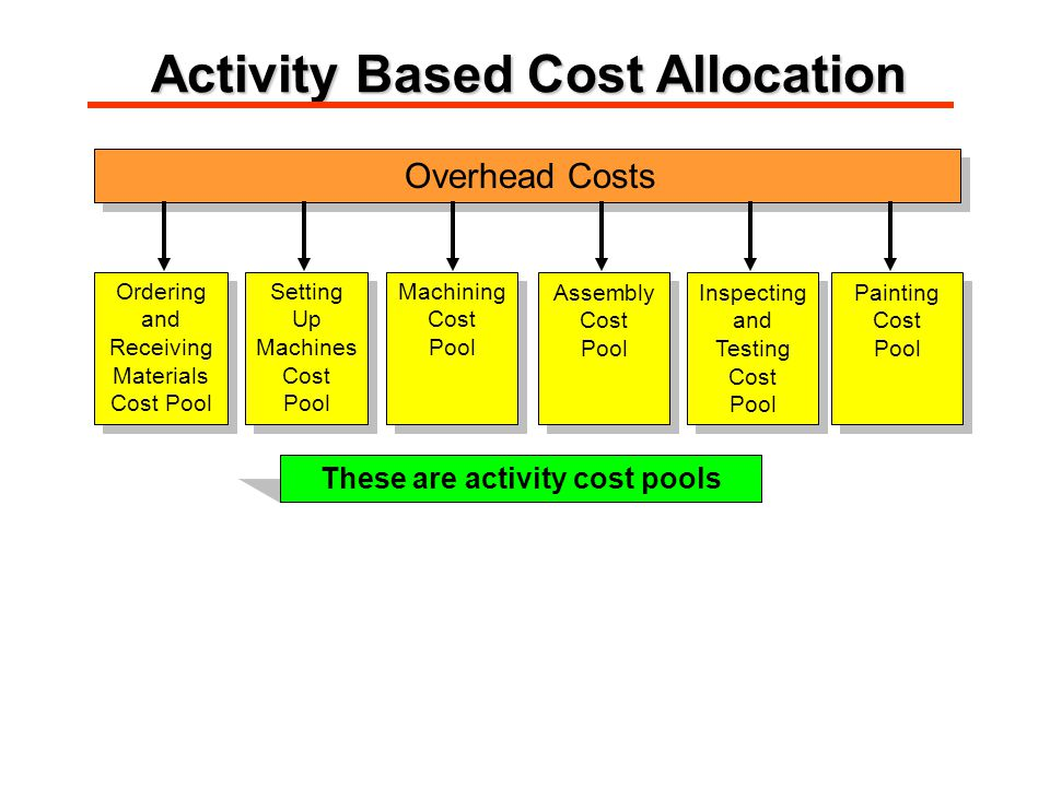 Overhead Costs Ordering and Receiving Materials Cost Pool Ordering and Receiving Materials Cost Pool Setting Up Machines Cost Pool Setting Up Machines Cost Pool Machining Cost Pool Machining Cost Pool Assembly Cost Pool Assembly Cost Pool Inspecting and Testing Cost Pool Inspecting and Testing Cost Pool Painting Cost Pool Painting Cost Pool These are activity cost pools Activity Based Cost Allocation