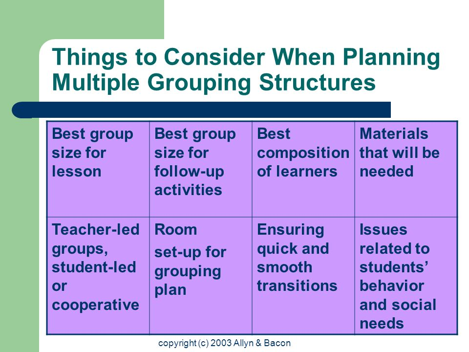 copyright (c) 2003 Allyn & Bacon Things to Consider When Planning Multiple Grouping Structures Best group size for lesson Best group size for follow-up activities Best composition of learners Materials that will be needed Teacher-led groups, student-led or cooperative Room set-up for grouping plan Ensuring quick and smooth transitions Issues related to students' behavior and social needs