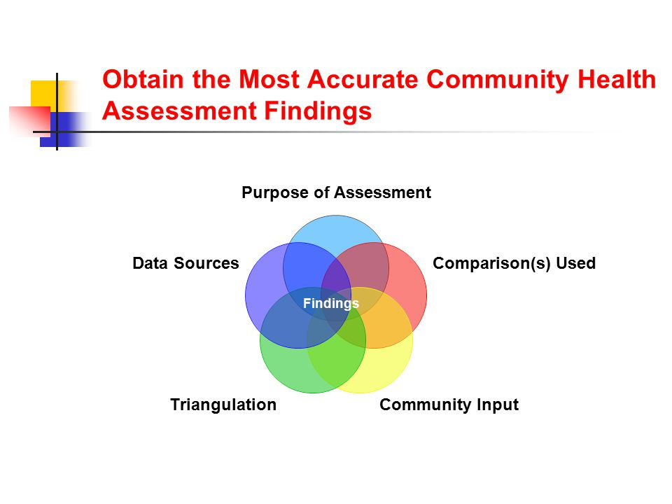 Purpose of Assessment Comparison(s) Used Community Input Triangulation Data Sources Obtain the Most Accurate Community Health Assessment Findings Findings