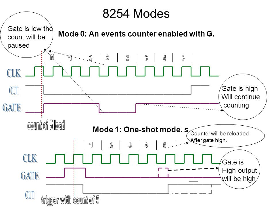 8254 Modes Gate is low the count will be paused Gate is high Will continue counting Mode 0: An events counter enabled with G.