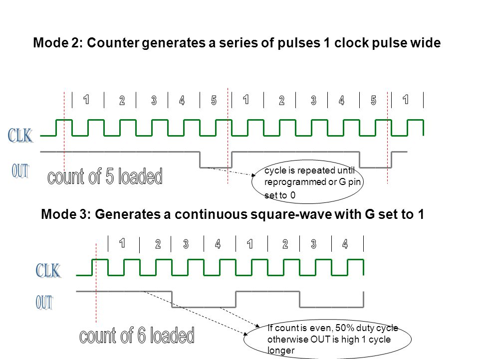 Mode 2: Counter generates a series of pulses 1 clock pulse wide Mode 3: Generates a continuous square-wave with G set to 1 cycle is repeated until reprogrammed or G pin set to 0 If count is even, 50% duty cycle otherwise OUT is high 1 cycle longer