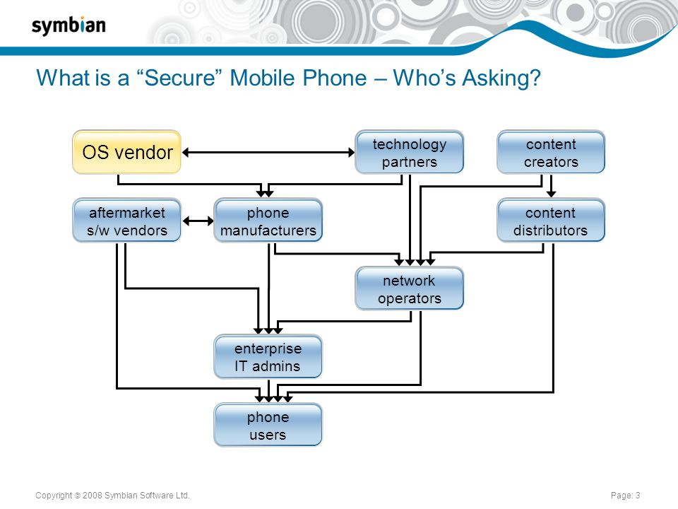 Copyright  2008 Symbian Software Ltd.Page: 3 What is a Secure Mobile Phone – Who's Asking.