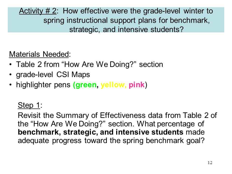 11 What is the overall effectiveness of your grade- level instructional support plan (CSI Map).
