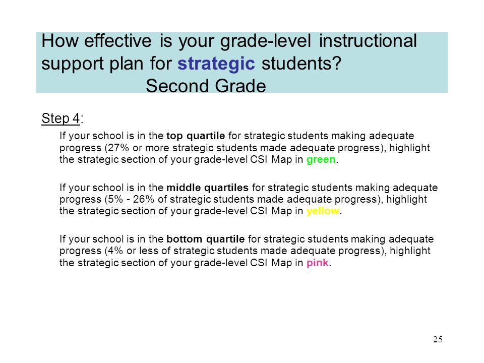 24 How effective is your grade-level instructional support plan for strategic students.