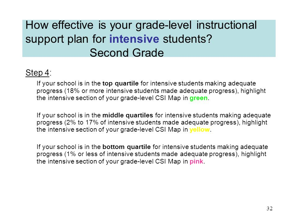 31 How effective is your grade-level instructional support plan for intensive students.