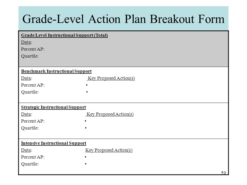 58 PET-R Action Planning Tool: Prioritizing Grade-Level Actions In grade-level teams: 1.Review the data to determine the area(s) of greatest need (benchmark, strategic, intensive support) in your grade.
