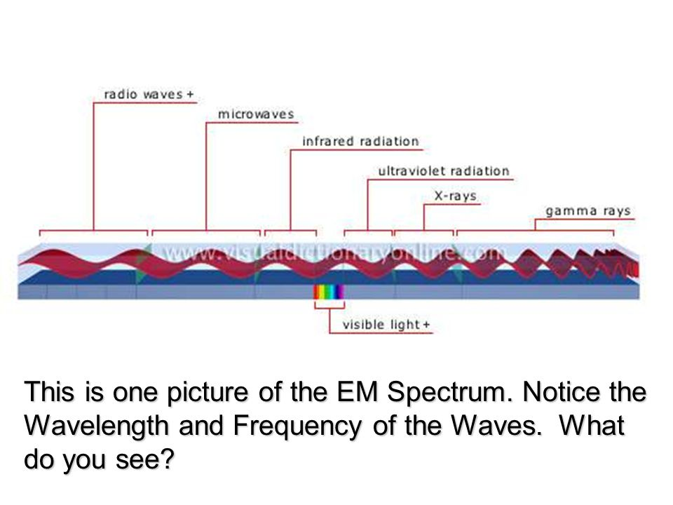 This is one picture of the EM Spectrum. Notice the Wavelength and Frequency of the Waves.