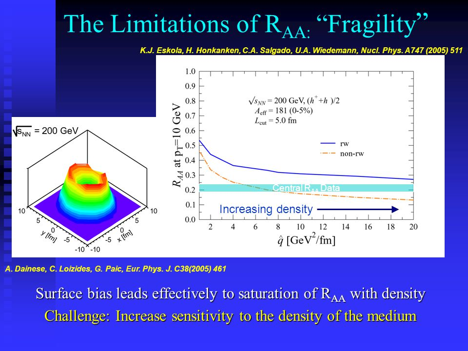 Central R AA Data Increasing density The Limitations of R AA: Fragility Surface bias leads effectively to saturation of R AA with density Challenge: Increase sensitivity to the density of the medium K.J.